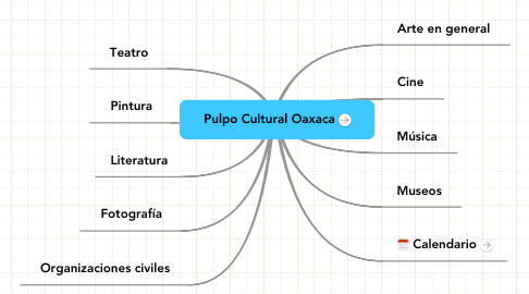 Mind Map: Pulpo Cultural Oaxaca
