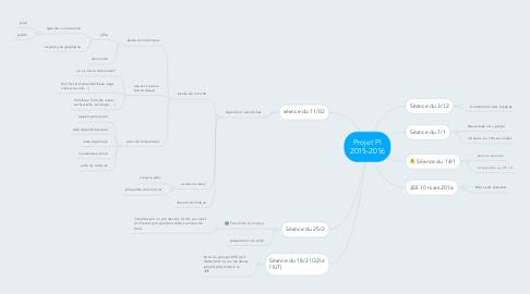 Mind Map: Projet PI 2015-2016