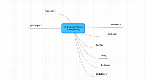 Mind Map: Red Social Interna (Comunidad)