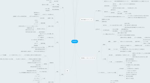 Mind Map: 安田直弘
