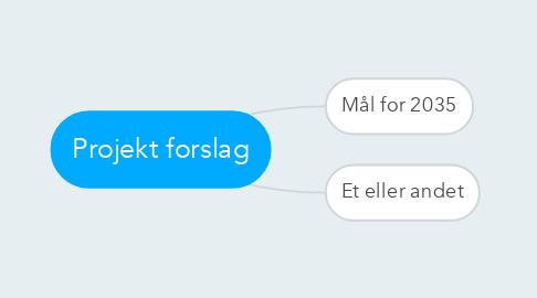 Mind Map: Projekt forslag