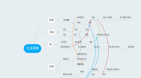 Mind Map: 生涯規劃