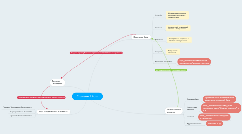 Mind Map: Стратегия BR-Ural