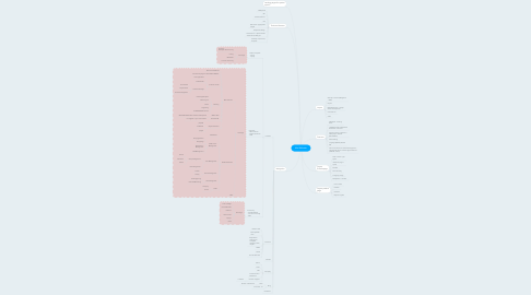 Mind Map: htb Website