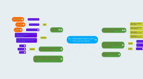 Mind Map: ПО, необходимое для защиты ПК в сети Интернет