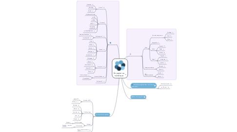 Mind Map: Du papier au numérique