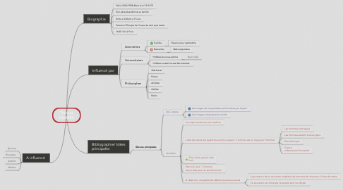 Mind Map: Thomas HOBBES