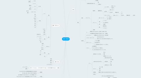 Mind Map: 和田 沙夜香