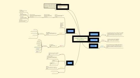 Mind Map: Conceptos Básicos de la programación.