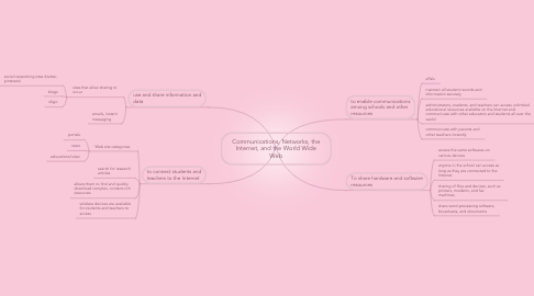 Mind Map: Communications, Networks, the Internet, and the World Wide Web