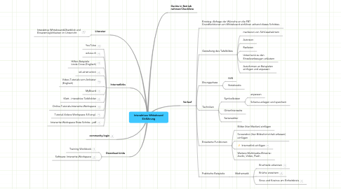 Mind Map: Interaktives Whiteboard Einführung