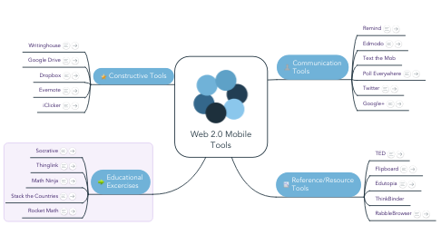 Mind Map: Web 2.0 Mobile Tools