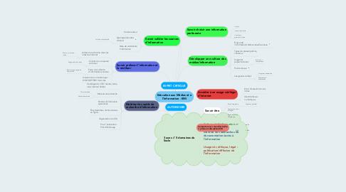 Mind Map: Education aux Médias et à l'Information - EMI