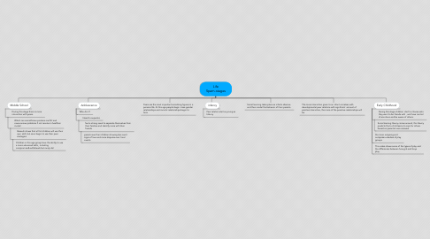 Mind Map: Life Spam-stages