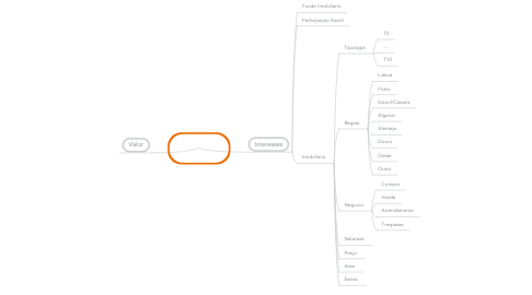 Mind Map: Perfil do Investidor