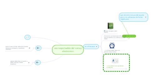Mind Map: uso responsable del correo electronico