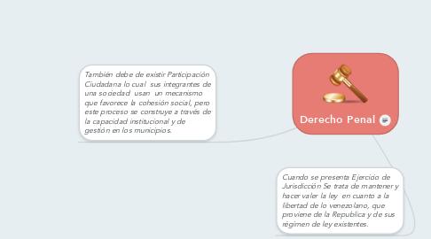 Mind Map: La Norma Jurídica.