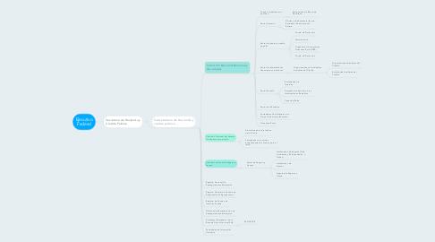 Mind Map: Ejecutivo Federal