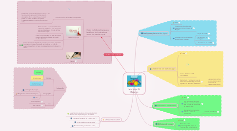 Mind Map: Monsieur & Madame