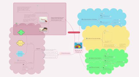 Mind Map: Monsieur & Madame