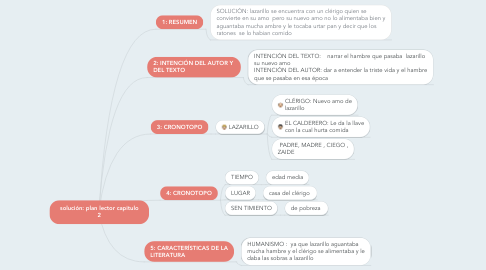Mind Map: solución: plan lector capitulo 2