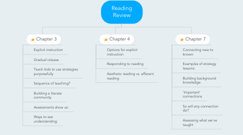 Mind Map: Reading Review