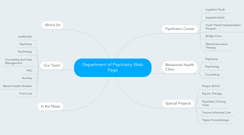 Mind Map: Department of Psychiatry Web Page
