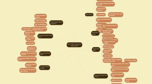 Mind Map: Faktor-Faktor Pemangkin Nasionalisme