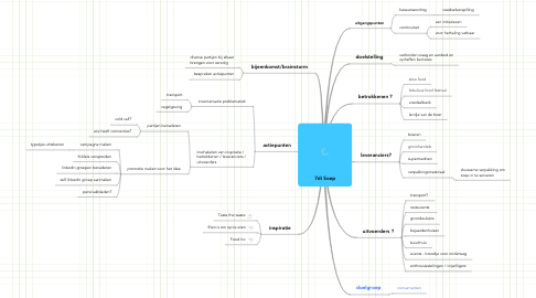 Mind Map: 7di Soep