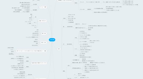 Mind Map: 立秋光俊