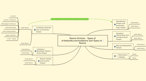 Mind Map: Rooms Division - Types of Hotels/Accommodations and Types of Rooms