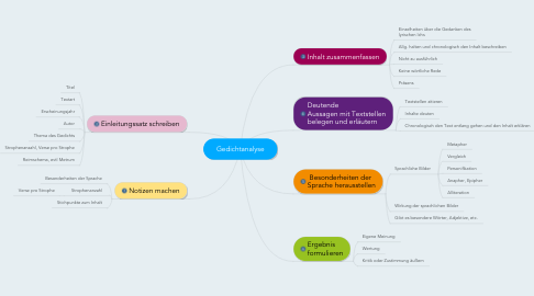 Mind Map: Gedichtanalyse