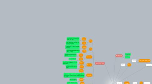 Mind Map: Pusling