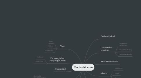 Mind Map: Methodekeuze