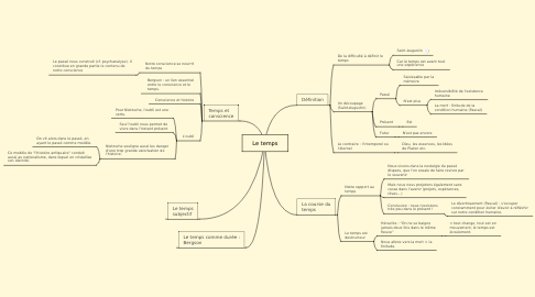 Mind Map: Le temps
