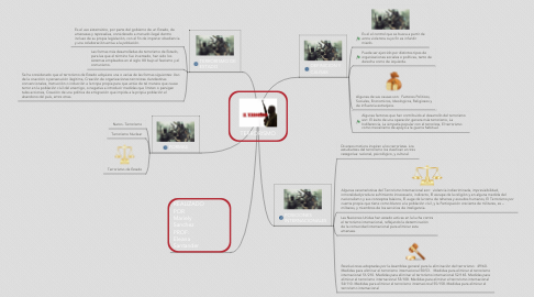 Mind Map: TERRORISMO