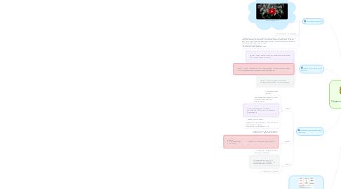 Mind Map: Первые шаги советской власти