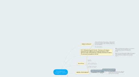Mind Map: Virtualizzazione: l'ecografia ostetrica