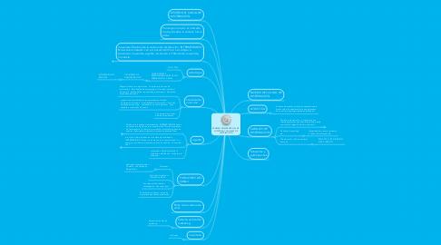 Mind Map: EXAMEN PRIMER PARCIAL DE LOGÍSTICA Y CANALES DE DISTRIBUCION