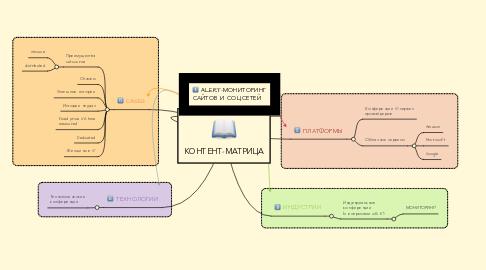 Mind Map: КОНТЕНТ-МАТРИЦА