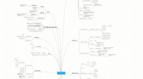 Mind Map: Ideen Informatik