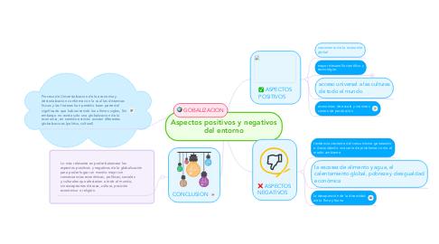 Mind Map: Aspectos positivos y negativos del entorno