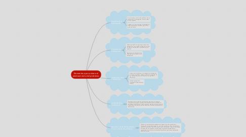 Mind Map: Elementos que contiene el planteamiento del problema.