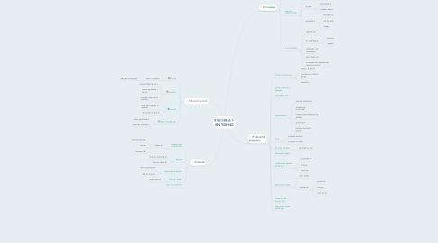 Mind Map: ESCUELA Y ENTORNO