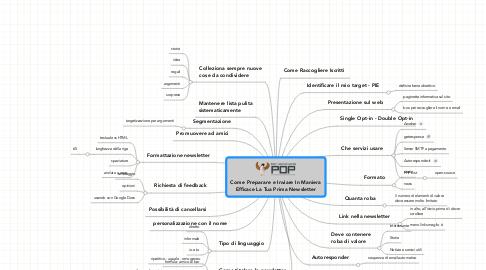 Mind Map: Come Preparare e Inviare In Maniera Efficace La Tua Prima Newsletter