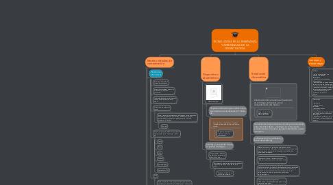 Mind Map: TECNOLOGÍAS EN LA ENSEÑANZA Y APRENDIZAJE DE LA ODONTOLOGÍA
