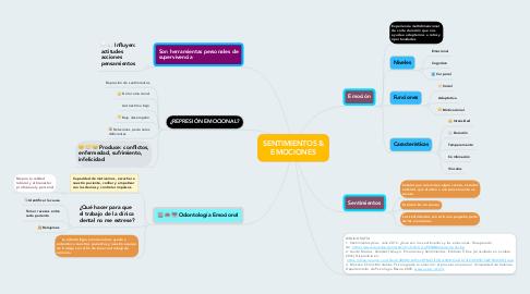 Mind Map: SENTIMIENTOS & EMOCIONES