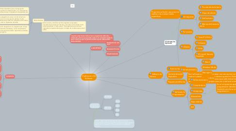 Mind Map: Clasificacion De Software