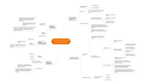 Mind Map: PRINCIPALES MODELOS ADMINISTRATIVOS