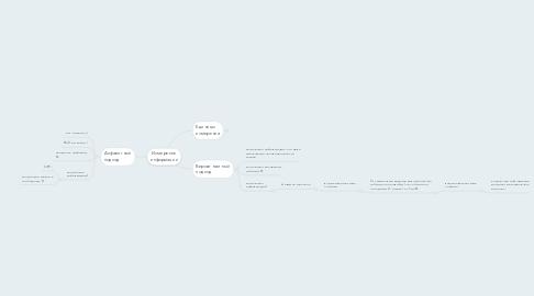 Mind Map: Измерение информации